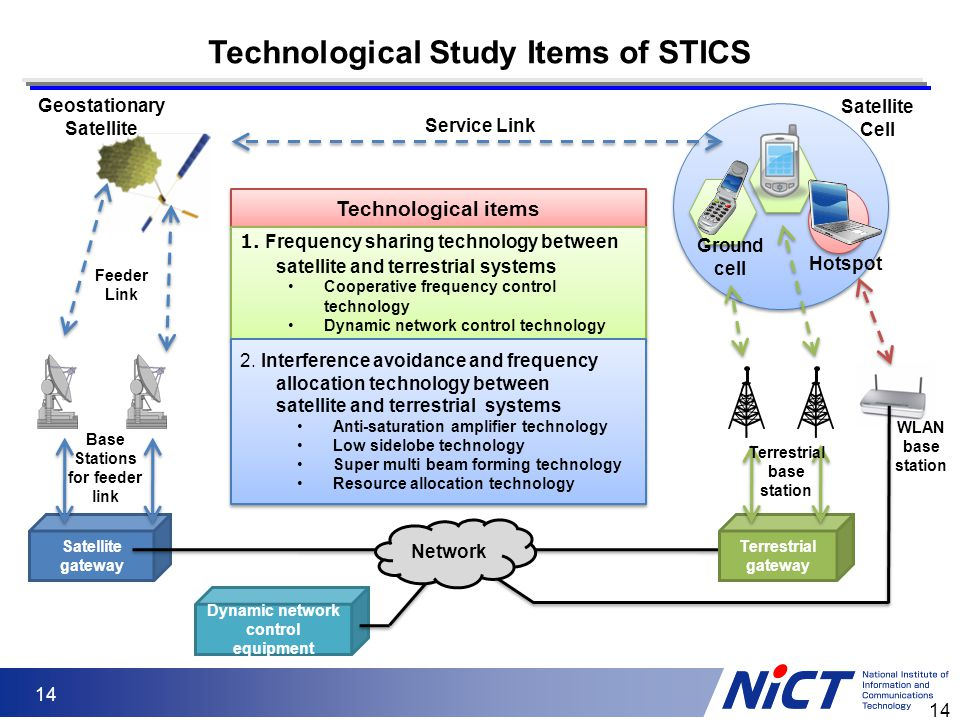 Technological Study Items of STICS