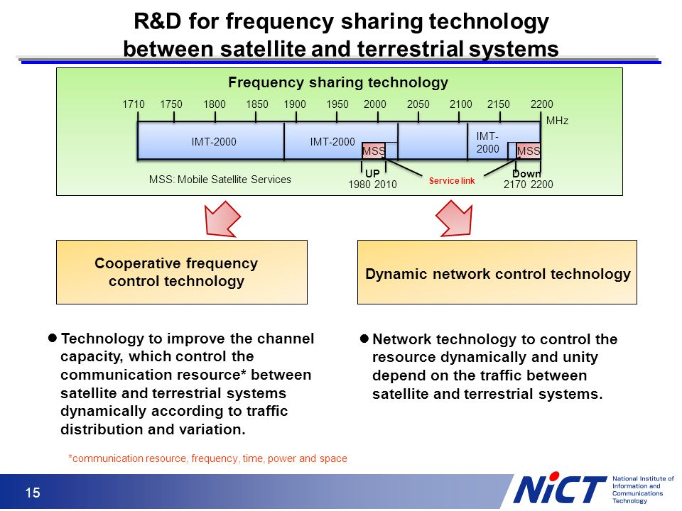 R&D for frequency sharing technology