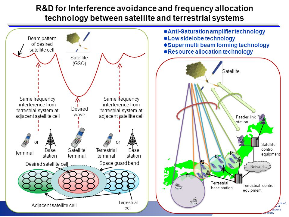 R&D for Interference avoidance and frequency allocation technology between satellite and terrestrial systems