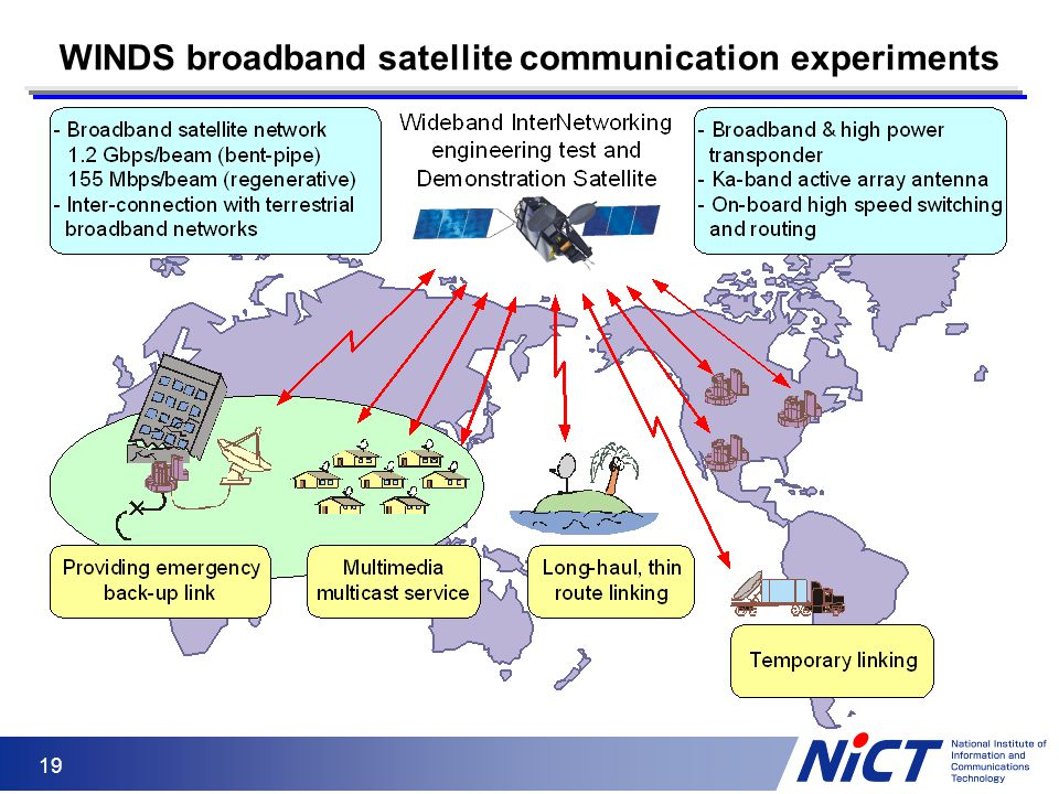 WINDS broadband satellite communication experiments