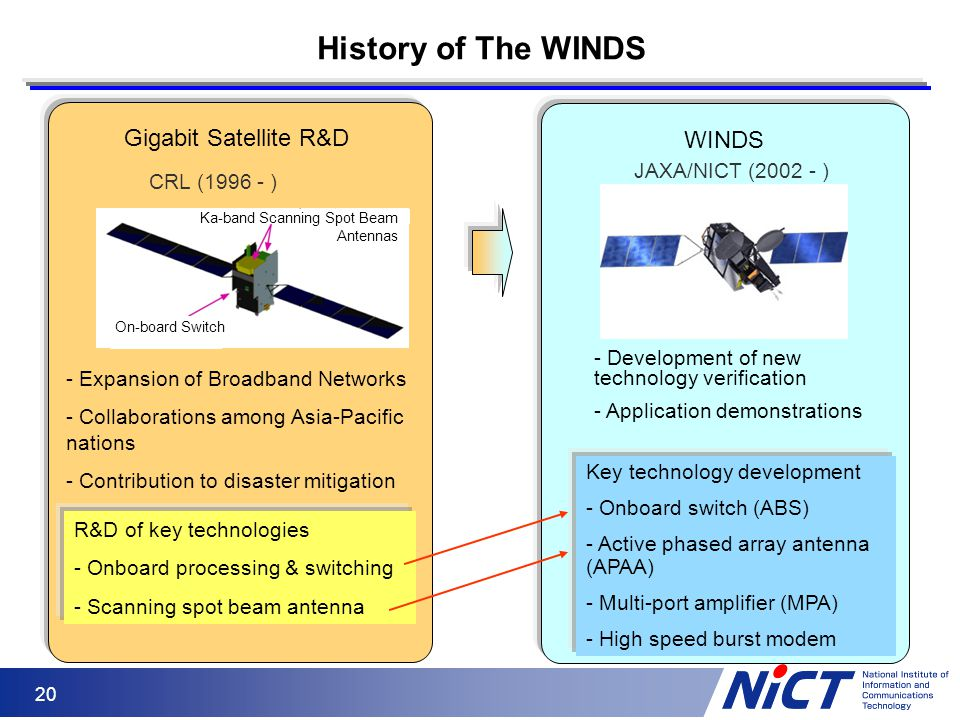History of The WINDS Gigabit Satellite R&D WINDS JAXA/NICT (2002 - )