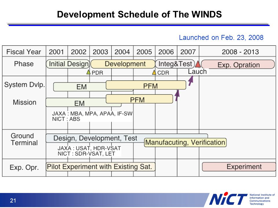 Development Schedule of The WINDS