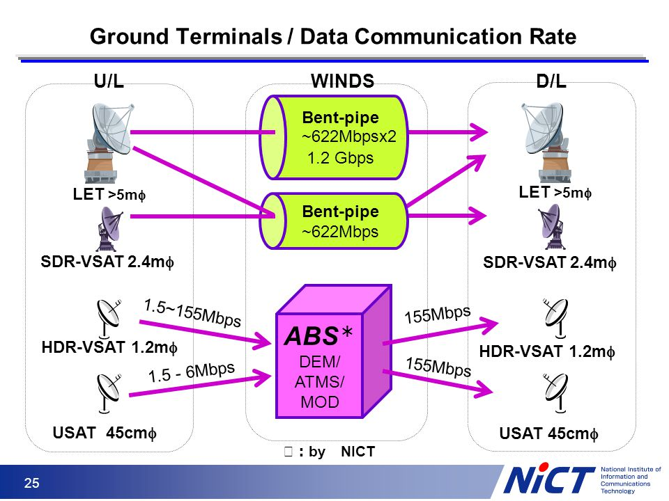Ground Terminals / Data Communication Rate
