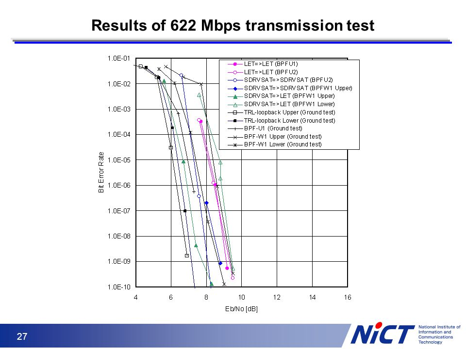 Results of 622 Mbps transmission test