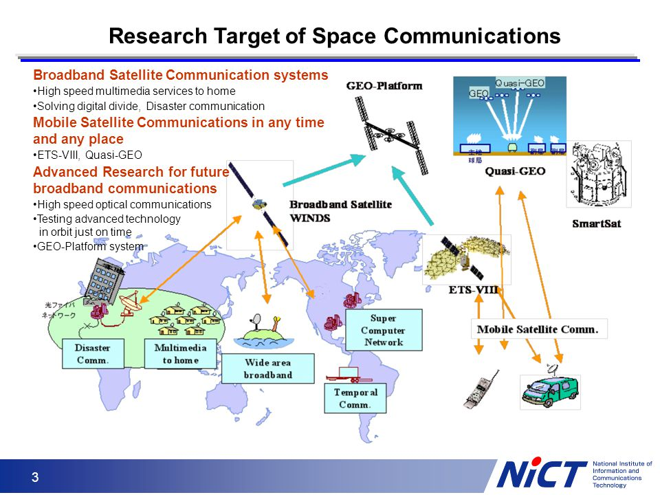 Research Target of Space Communications