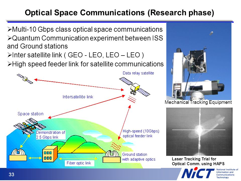 Optical Space Communications (Research phase)