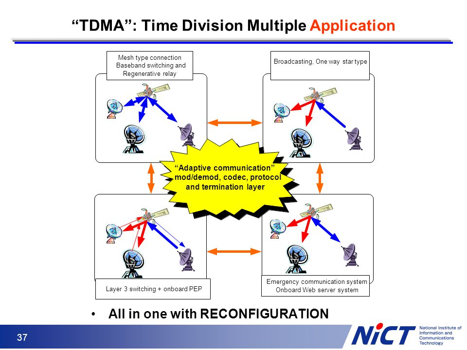 TDMA : Time Division Multiple Application