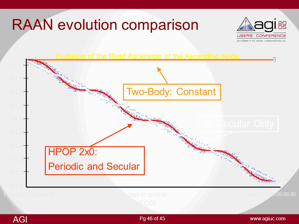 RAAN evolution comparison