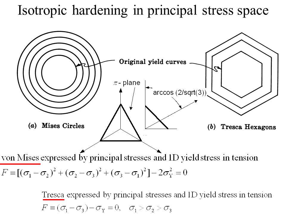 Isotropic hardening in principal stress space