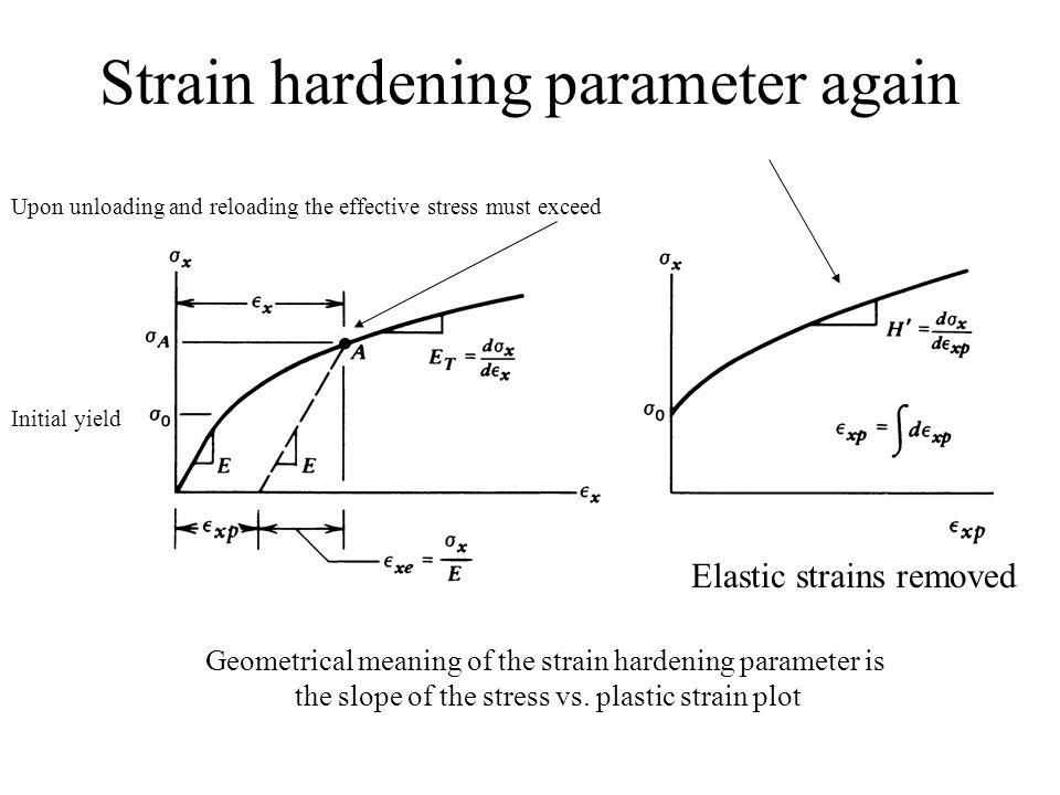Strain hardening parameter again