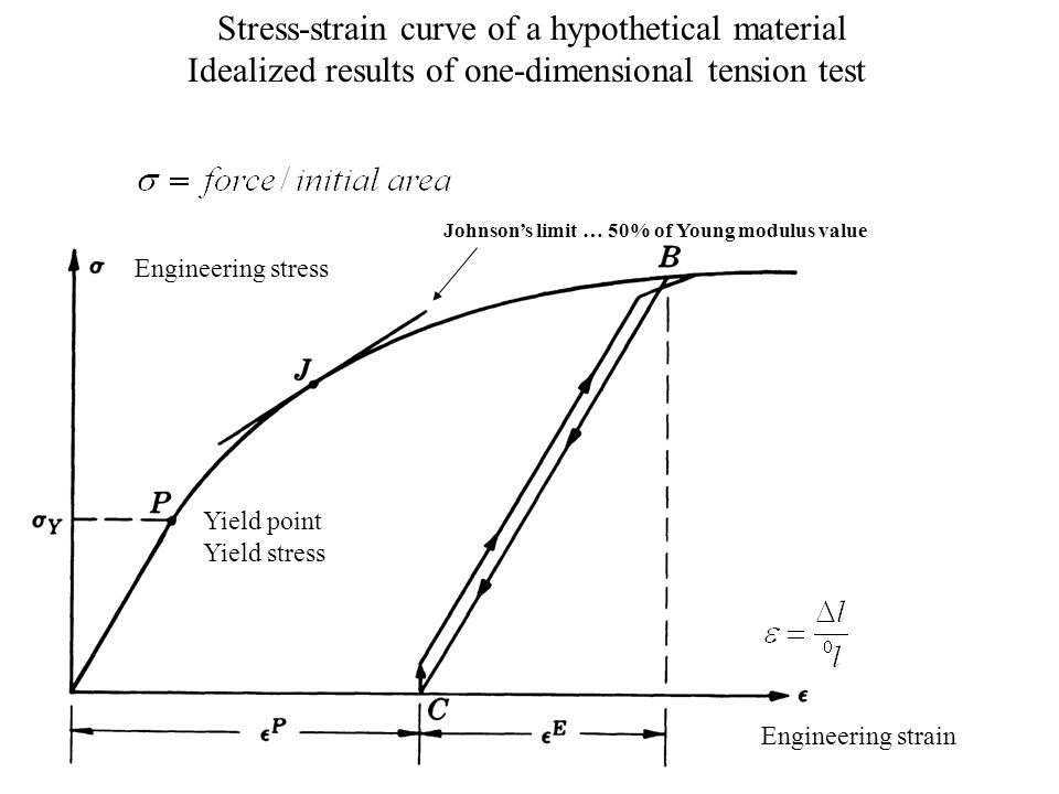 Stress-strain curve of a hypothetical material