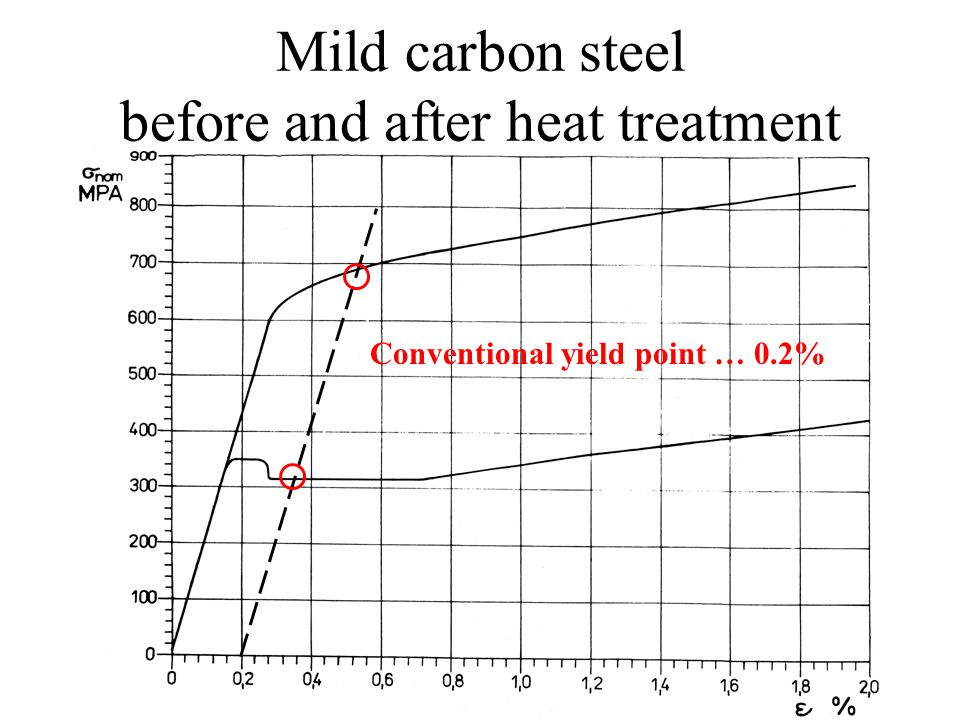 Mild carbon steel before and after heat treatment