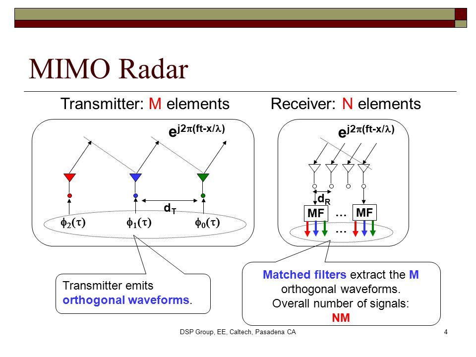MIMO Radar Transmitter: M elements Receiver: N elements ej2p(ft-x/l)