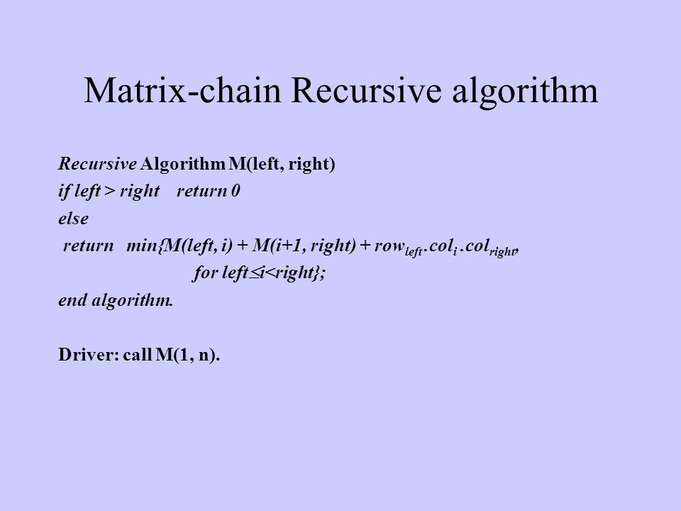 Matrix-chain Recursive algorithm