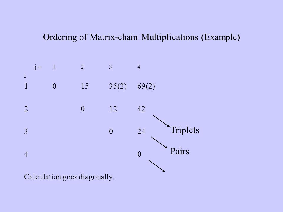 Ordering of Matrix-chain Multiplications (Example)