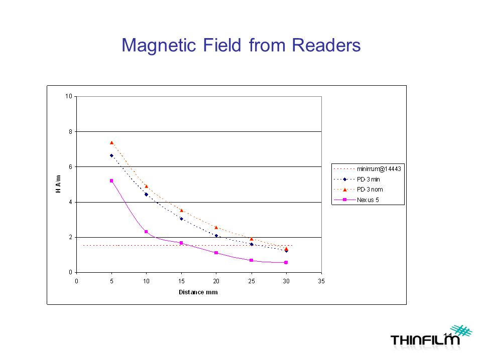 Magnetic Field from Readers