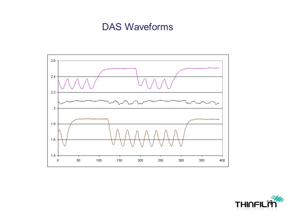 DAS Waveforms