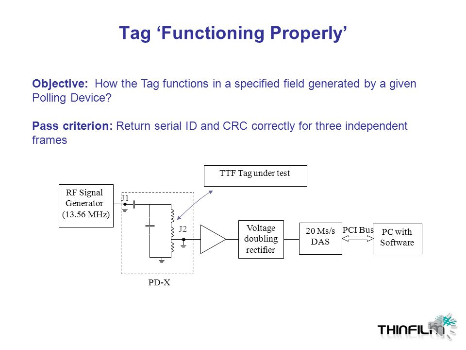 Tag 'Functioning Properly'
