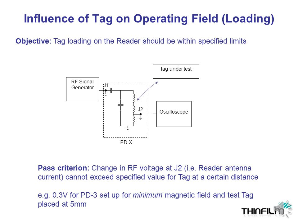 Influence of Tag on Operating Field (Loading)
