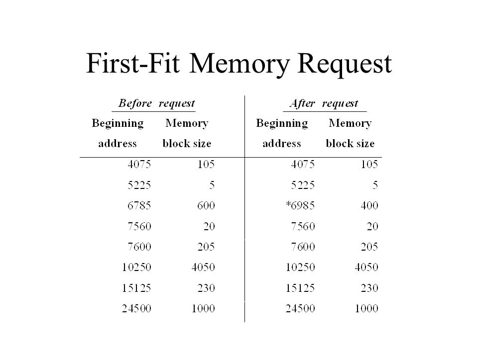 First-Fit Memory Request