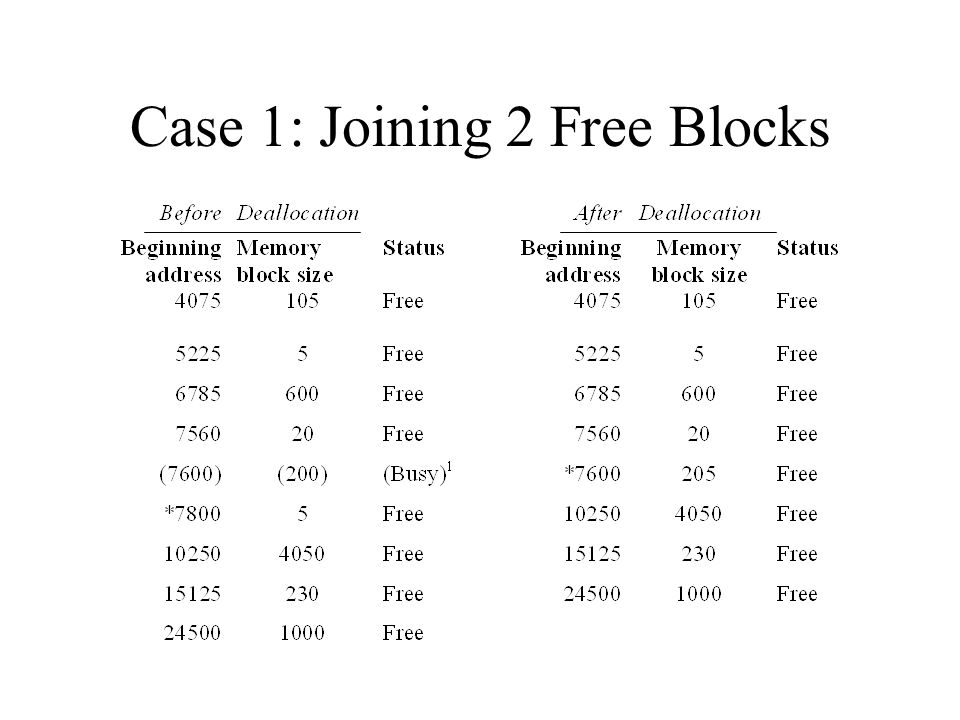 Case 1: Joining 2 Free Blocks