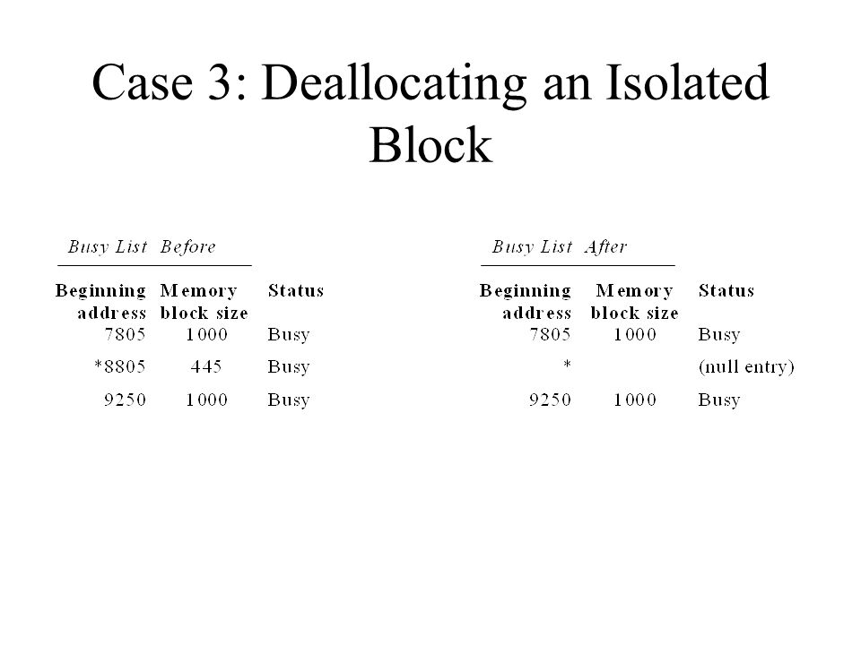 Case 3: Deallocating an Isolated Block