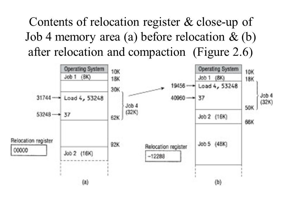 Contents of relocation register & close-up of Job 4 memory area (a) before relocation & (b) after relocation and compaction (Figure 2.6)