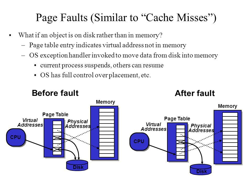 Page Faults (Similar to Cache Misses )