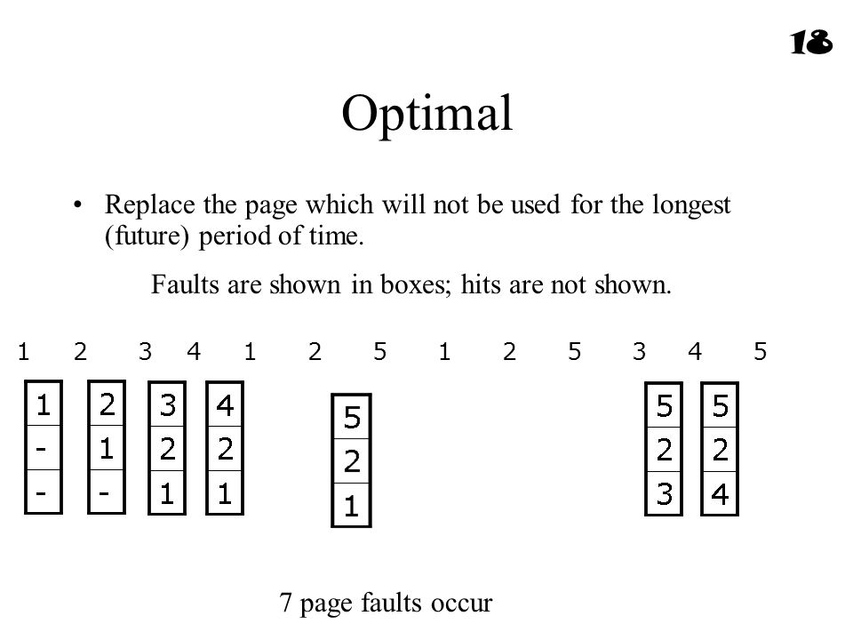 18 Optimal. Replace the page which will not be used for the longest (future) period of time. Faults are shown in boxes; hits are not shown.