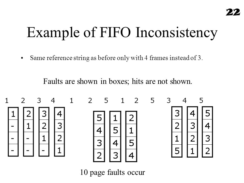 Example of FIFO Inconsistency