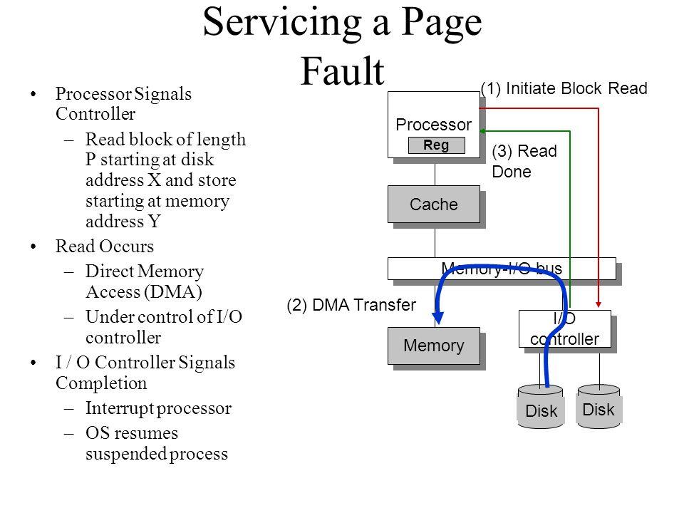Servicing a Page Fault Processor Signals Controller