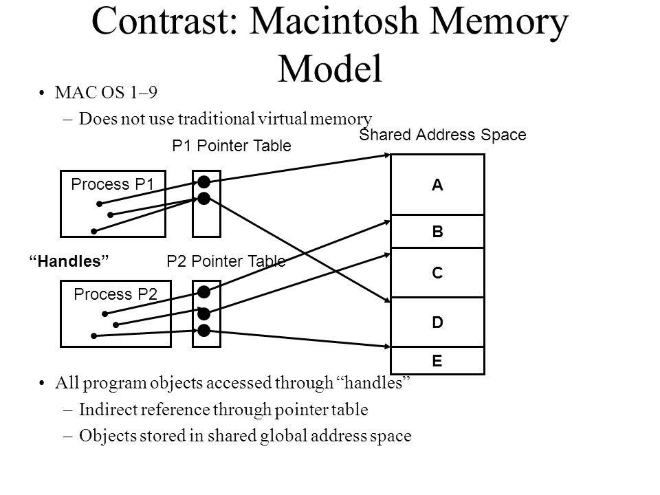 Contrast: Macintosh Memory Model