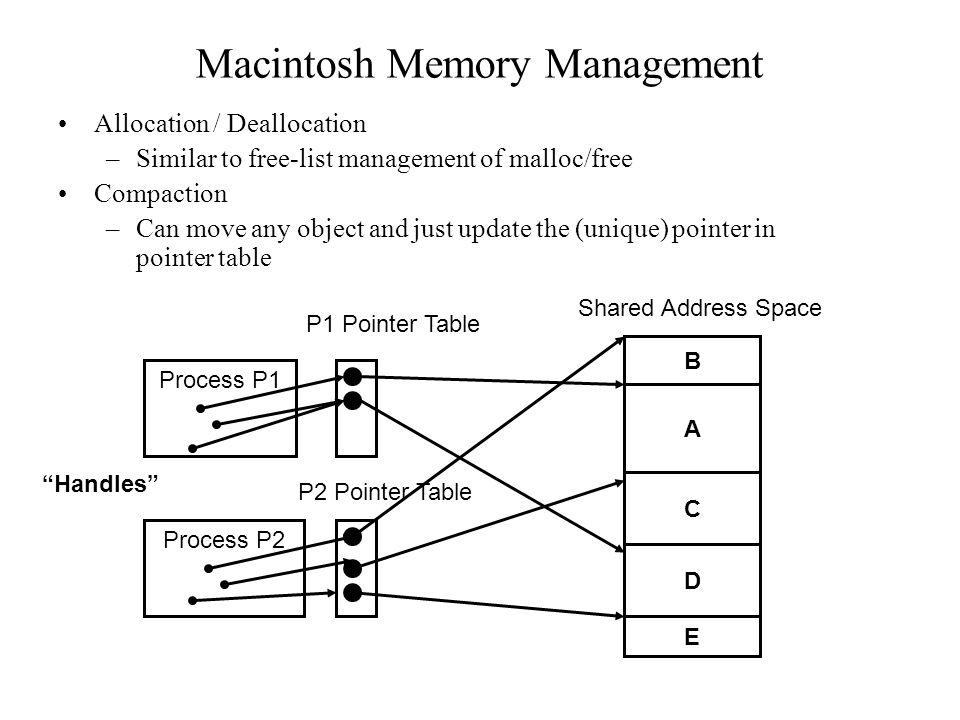 Macintosh Memory Management