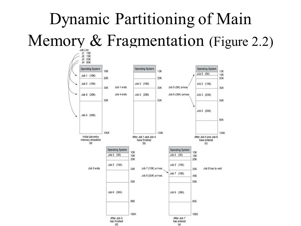 Dynamic Partitioning of Main Memory & Fragmentation (Figure 2.2)