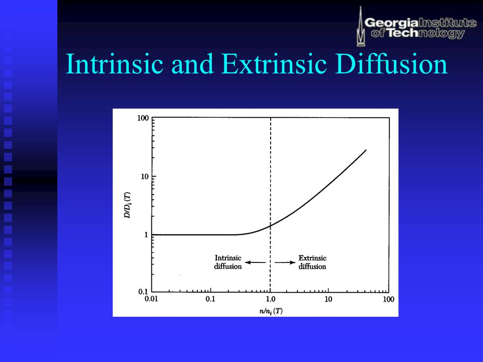 Intrinsic and Extrinsic Diffusion