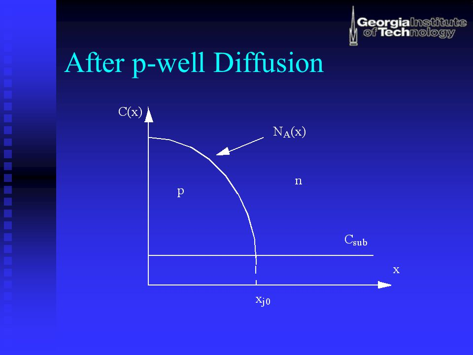 After p-well Diffusion