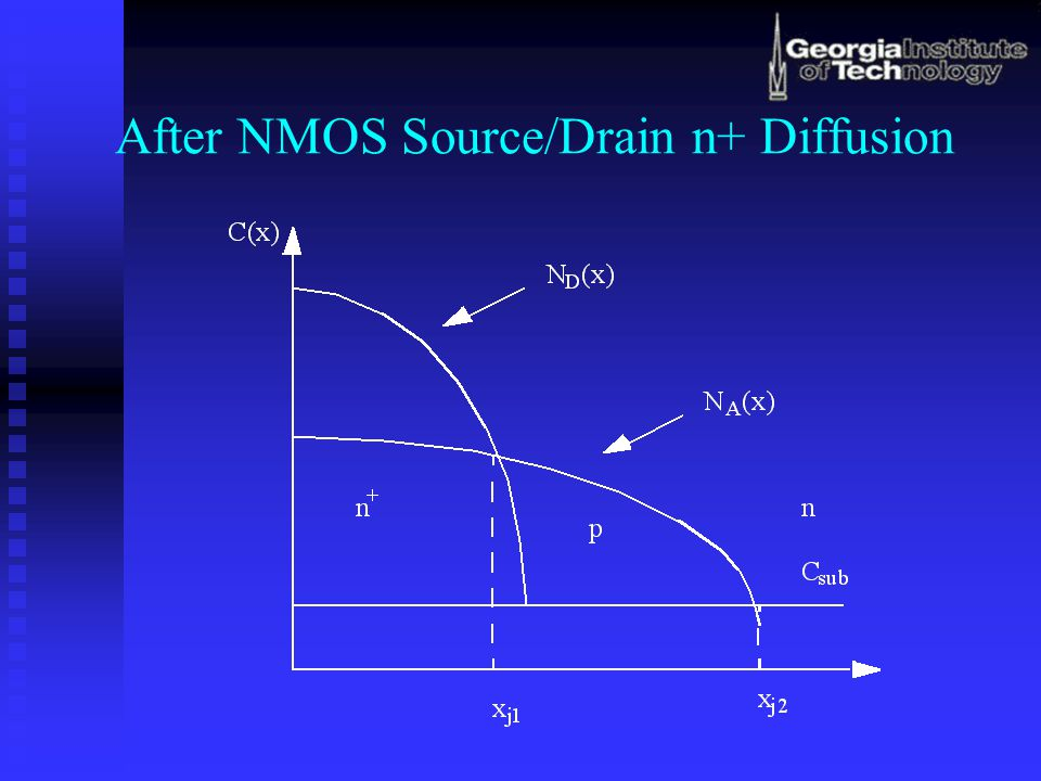 After NMOS Source/Drain n+ Diffusion