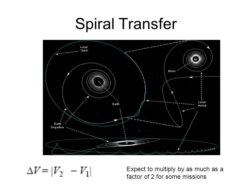 Spiral Transfer Expect to multiply by as much as a