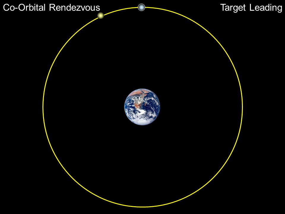 Co-Orbital Rendezvous