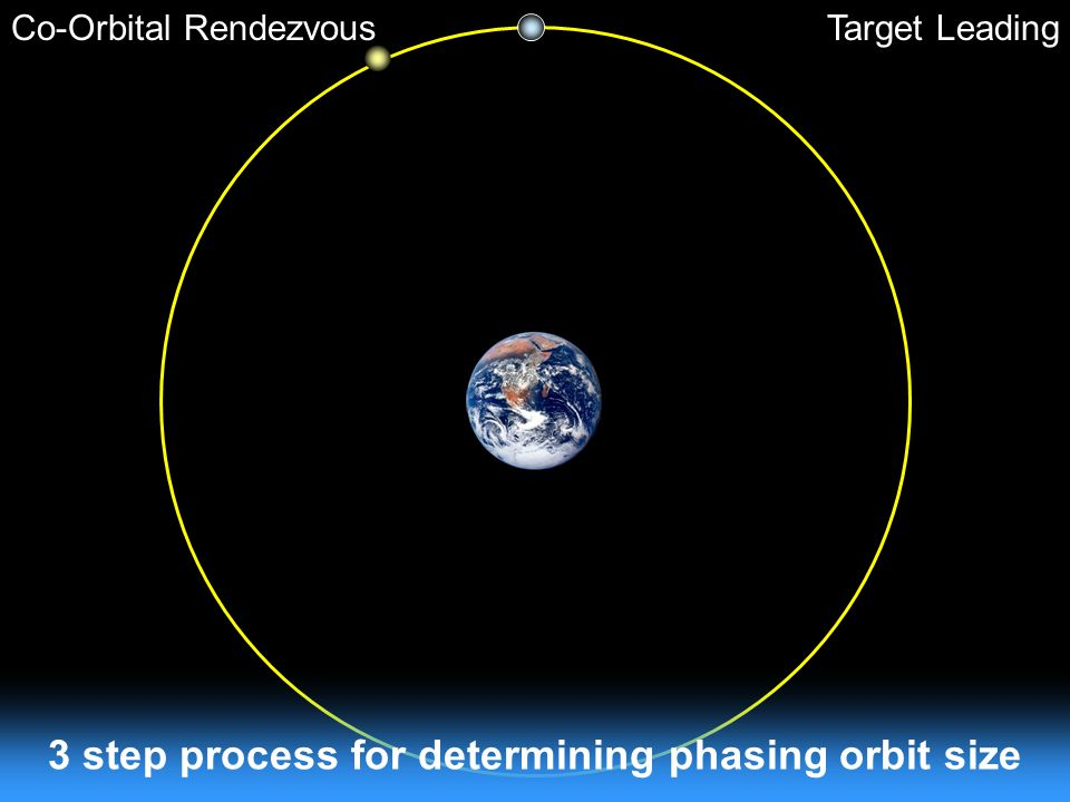 3 step process for determining phasing orbit size