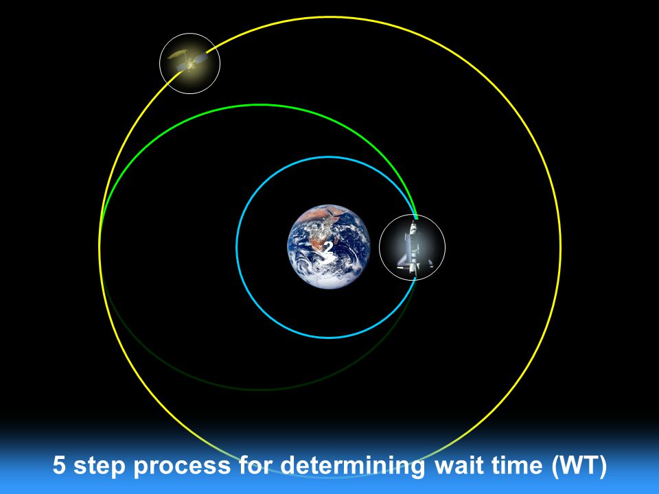 5 step process for determining wait time (WT)