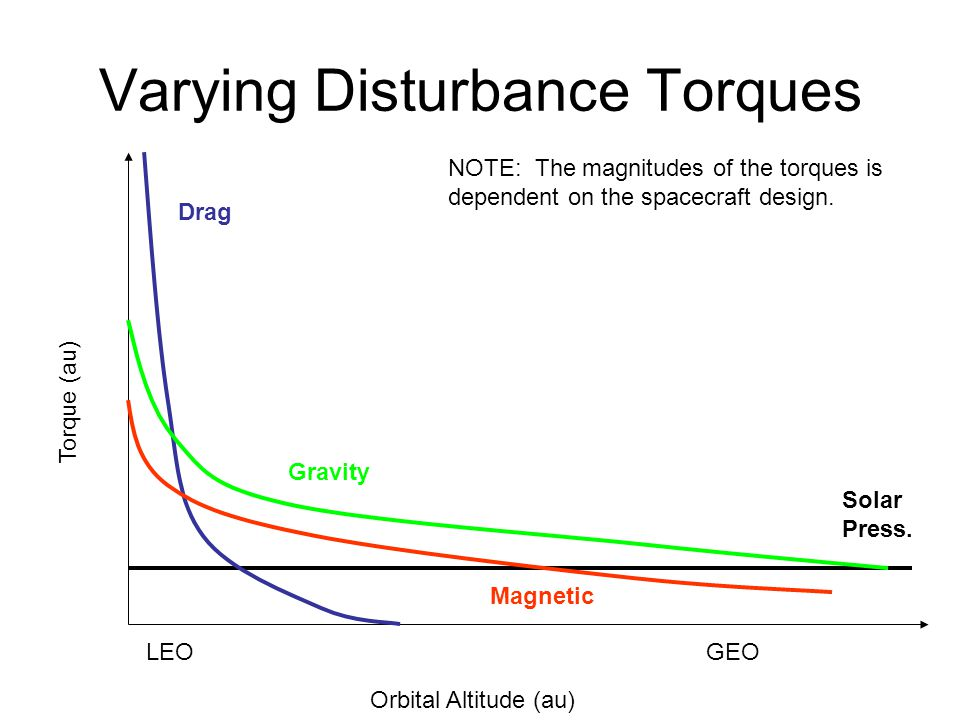 Varying Disturbance Torques