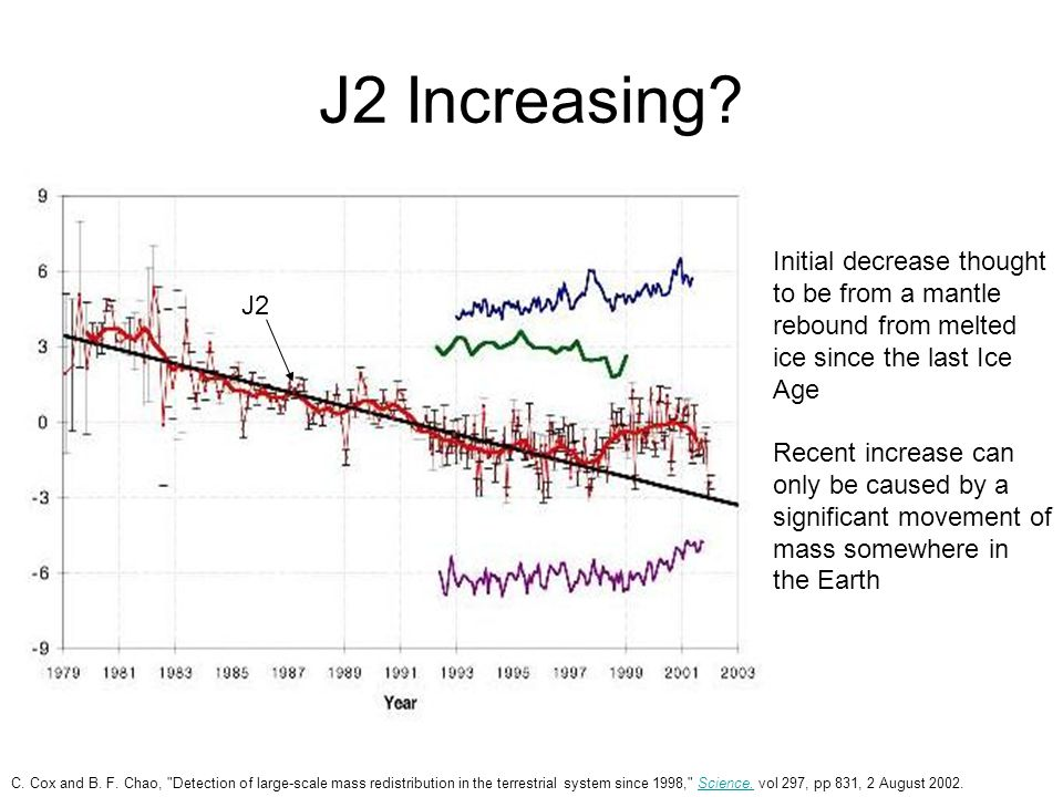 J2 Increasing Initial decrease thought to be from a mantle rebound from melted ice since the last Ice Age.