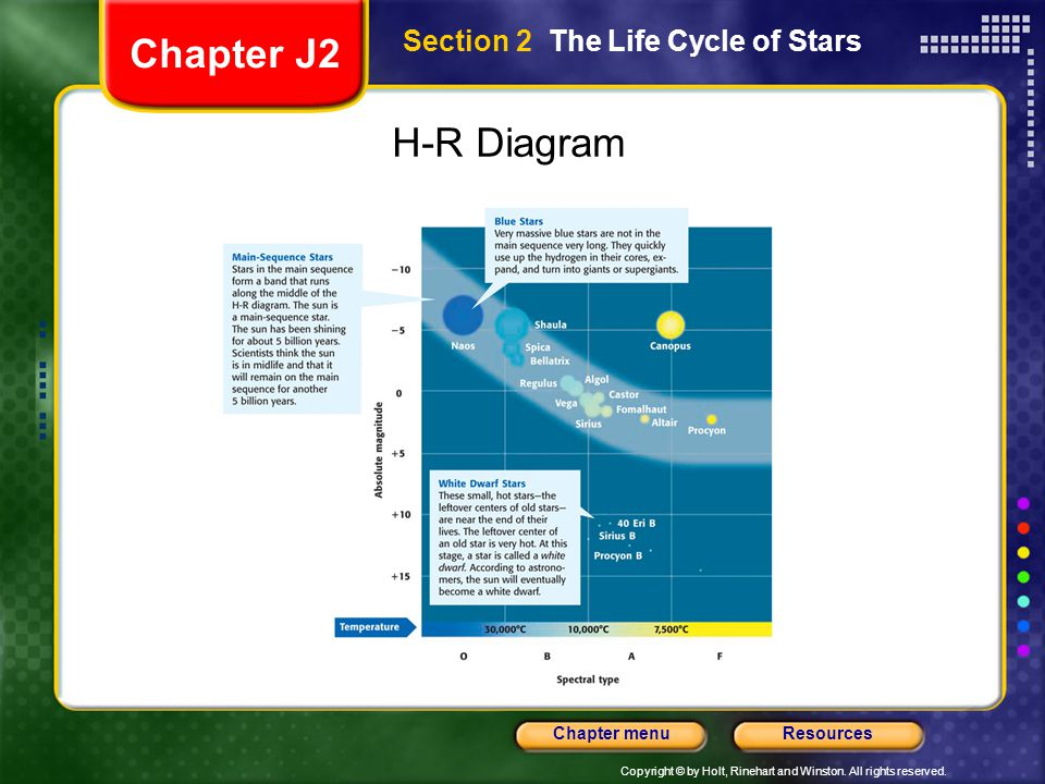 Chapter J2 Section 2 The Life Cycle of Stars H-R Diagram