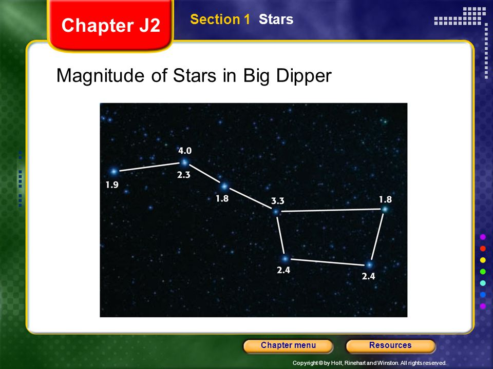 Magnitude of Stars in Big Dipper