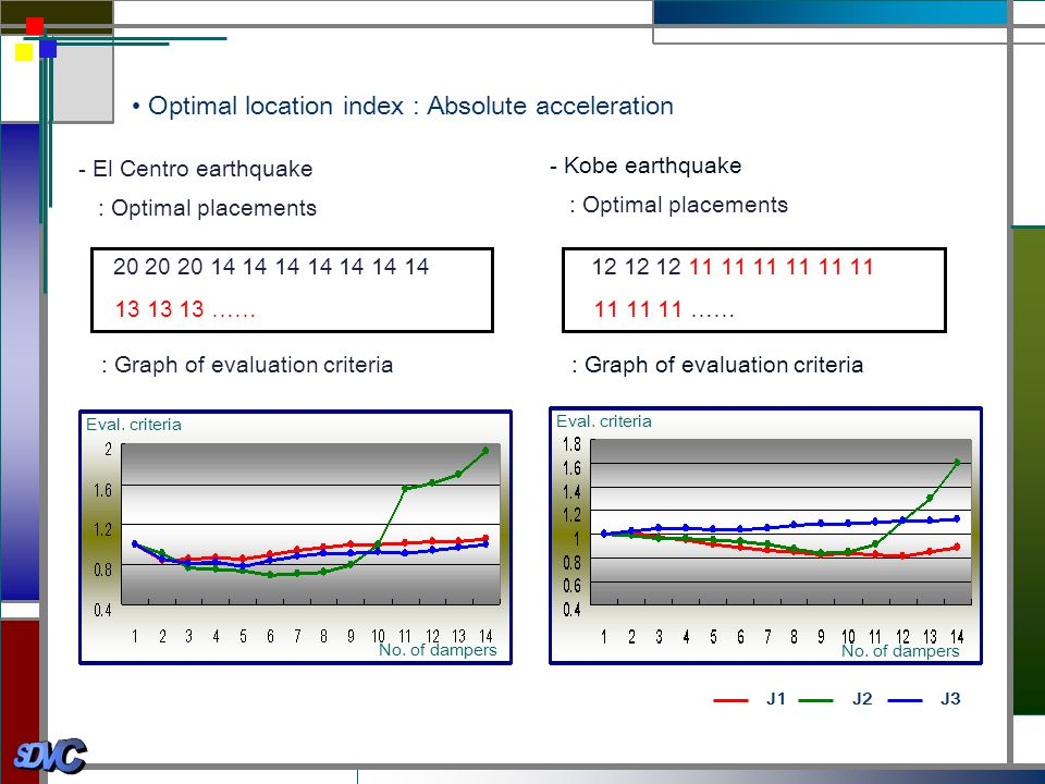 • Optimal location index : Absolute acceleration