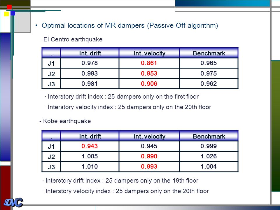 • Optimal locations of MR dampers (Passive-Off algorithm)