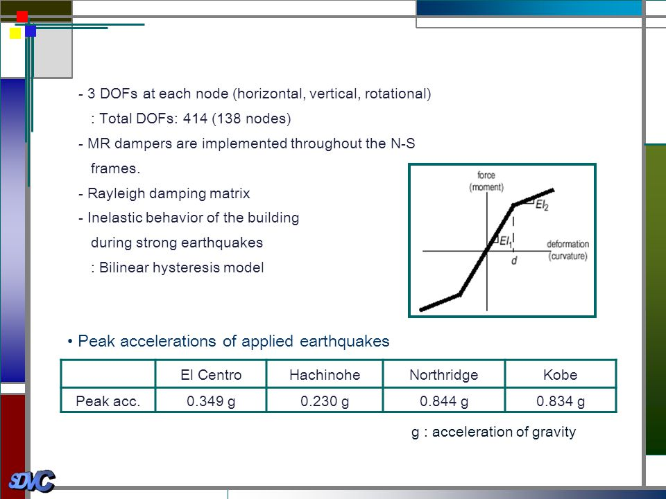 • Peak accelerations of applied earthquakes