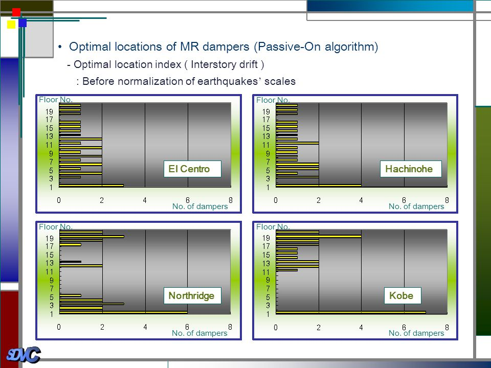 • Optimal locations of MR dampers (Passive-On algorithm)