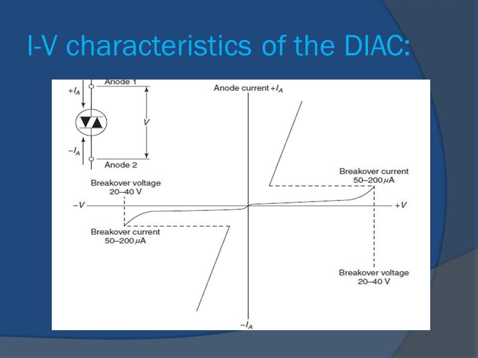 I-V characteristics of the DIAC: